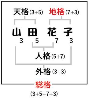 姓名判断子供の名前.jpg